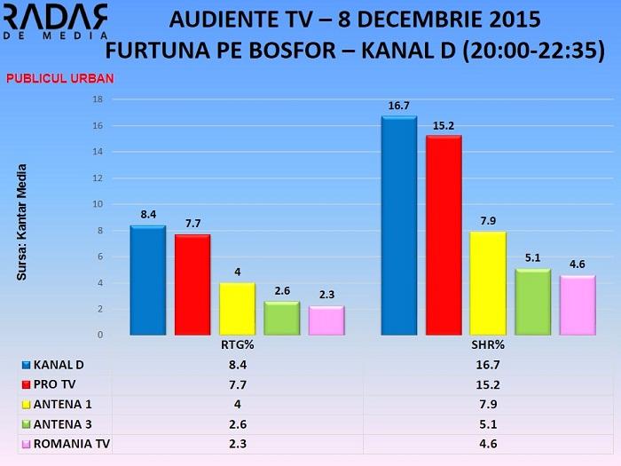 AUDIENTE-TV-8-decembrie-2015-furtuna-pe-bosfor-KANAL-D-toate-segmentele-de-public-1